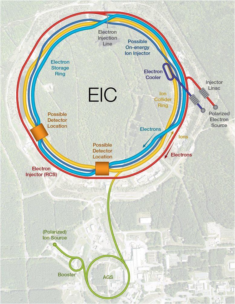 Schéma EIC