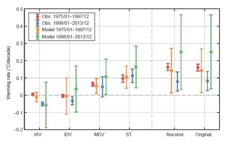 Taux de réchauffement des variabilités interannuelles, interdécennales et multidécennales