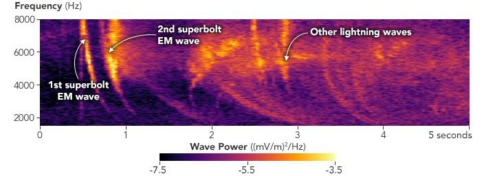 Puissance des vagues Superbolt
