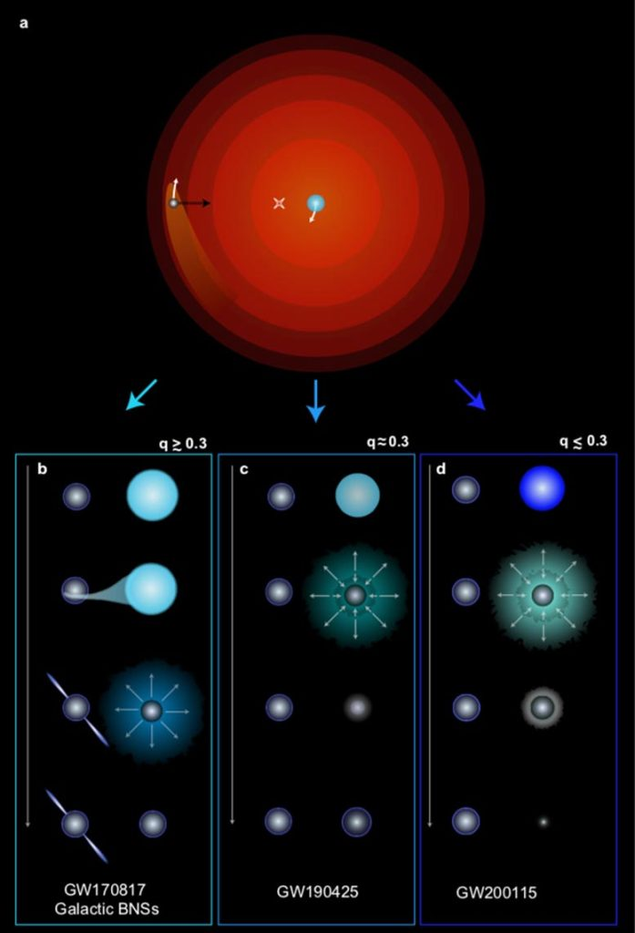 Formation d'étoiles à neutrons binaires